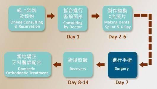 正顎手術流程