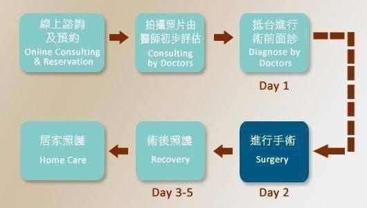 一般手術流程
