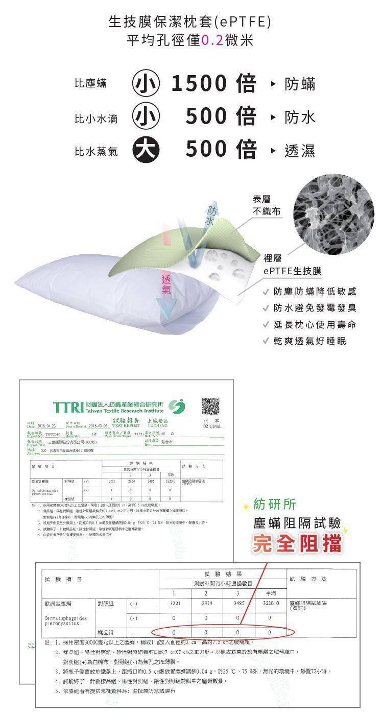 生技膜孔洞比塵蟎小,比水蒸氣大,可防蟎防水,兼具透濕透氣,舒適不悶熱