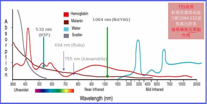 極緻醫美 皮秒雷射 picosecond laser 1064nm 532nm