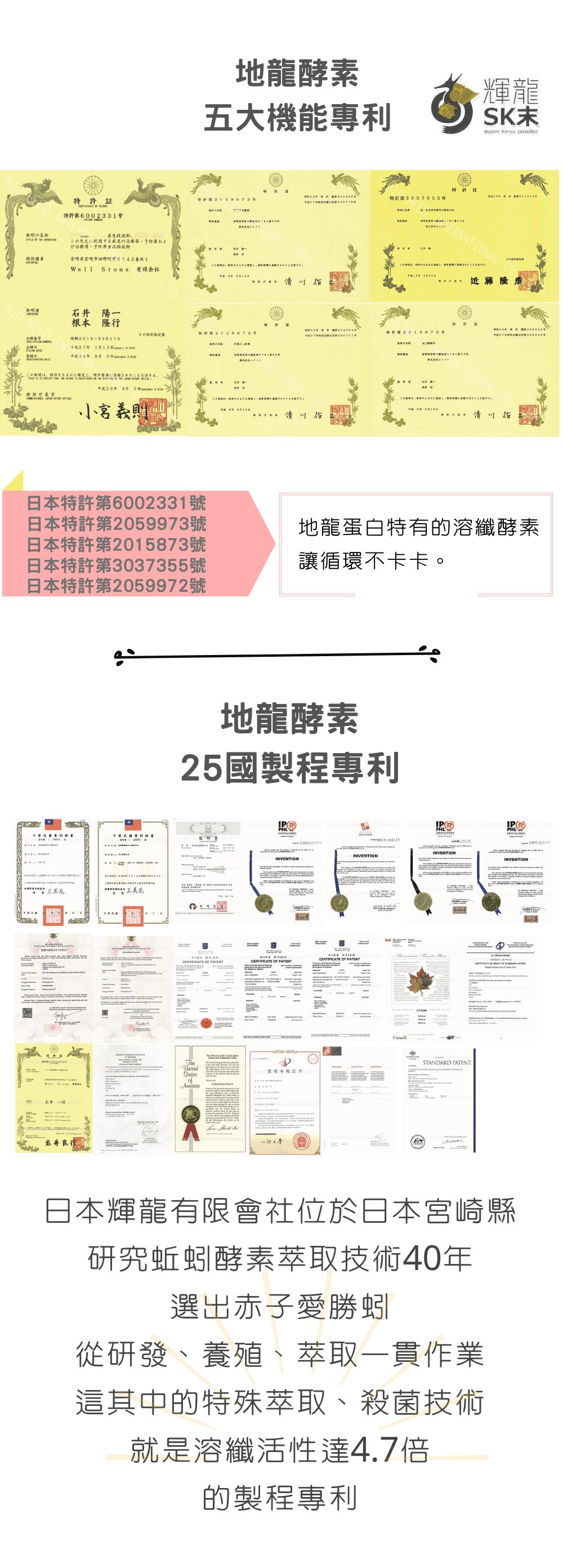 地龍酵素取得五項機能專利及25國製程專利